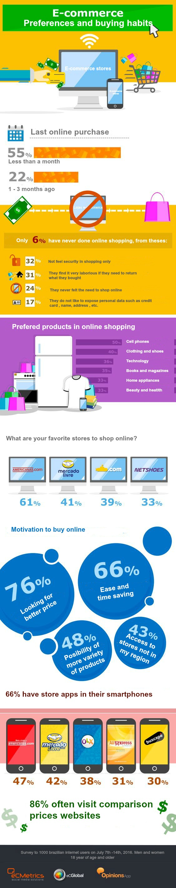 ecommerce info ENG